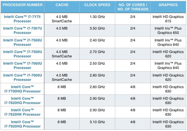 mobile intel i7 processors comparison