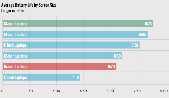 Average battery life of laptops by screen size