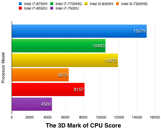 3D Mark of Intel Processors Score