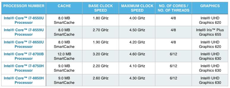 Top 10 Best Intel Core i7 Processor Laptops (8th Gen) - Top Rated Models