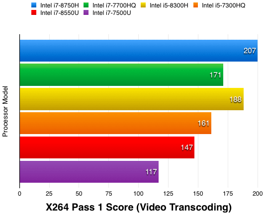 X264 Video Transcoding Intel CPU Stress Test Score