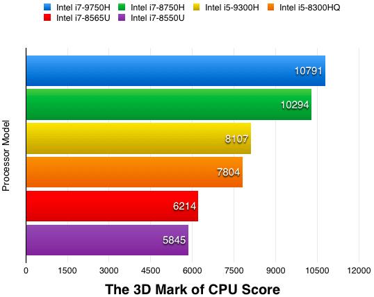 3DMark of Intel Processors Score