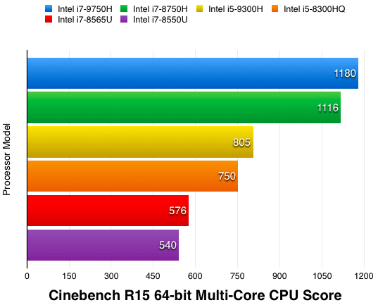 Cinebench R15 CPU Score to compare i5 processor laptops and i7 processor laptops