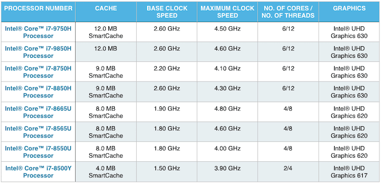 mobile intel i7 processors comparison