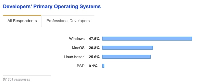 Most Used Operating System by Developers