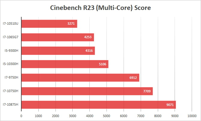 Cinebench R23 Multi Core i7 i5 Score Comparison