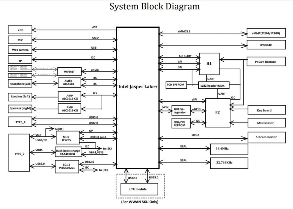 Intel Jasper Lake Refresh System Block Diagram